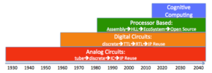 Four Waves of Electronic Design