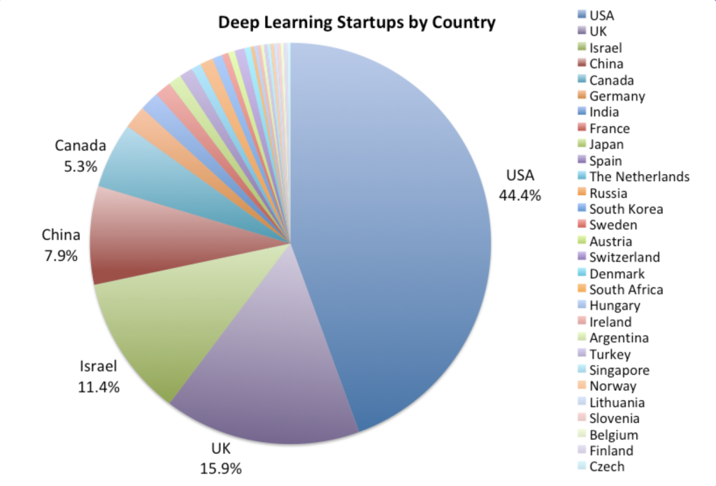 The Cognitive Computing Startup List | Cognite Ventures